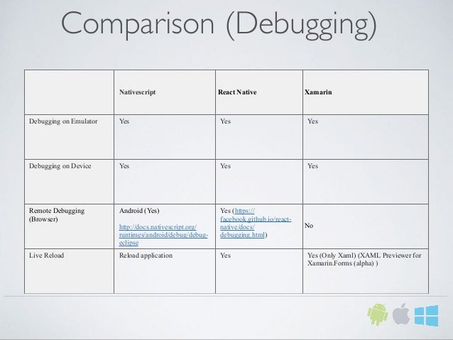 Comparison (Debugging) Nativescript React Native Xamarin Debugging on Emulator Yes Yes Yes Debugging on Device Yes Yes Yes...