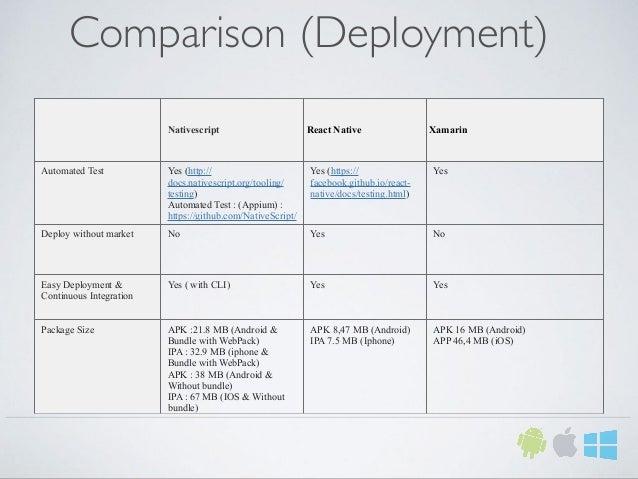 Comparison (Deployment) Nativescript React Native Xamarin Automated Test Yes (http:// docs.nativescript.org/tooling/ testi...