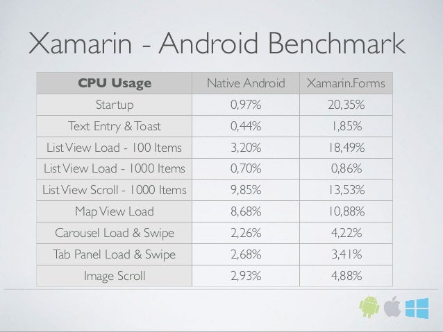 Xamarin - Android Benchmark CPU Usage Native Android Xamarin.Forms Startup 0,97% 20,35% Text Entry &Toast 0,44% 1,85% List...