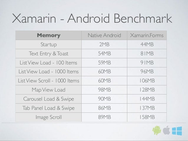 Xamarin - Android Benchmark Memory Native Android Xamarin.Forms Startup 2MB 44MB Text Entry &Toast 54MB 81MB ListView Load...
