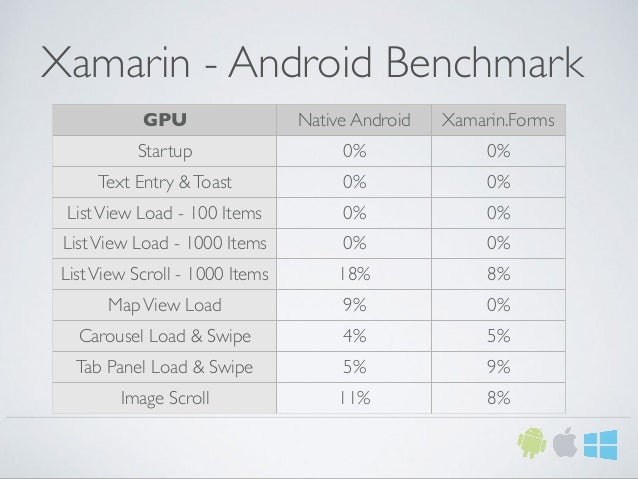 Xamarin - Android Benchmark GPU Native Android Xamarin.Forms Startup 0% 0% Text Entry &Toast 0% 0% ListView Load - 100 Ite...