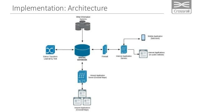 Implementation: Internal Delivery • 53 Services ~ 300 map layers • 12 Maps • 8 Apps • 80 Named users ~ 250 Anonymous Users...