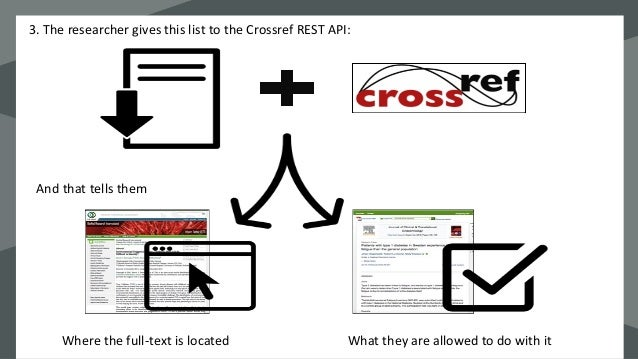 Introduction to CrossRef Text and Data Mining Webinar