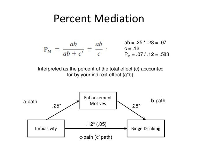 Introduction to Mediation using SPSS