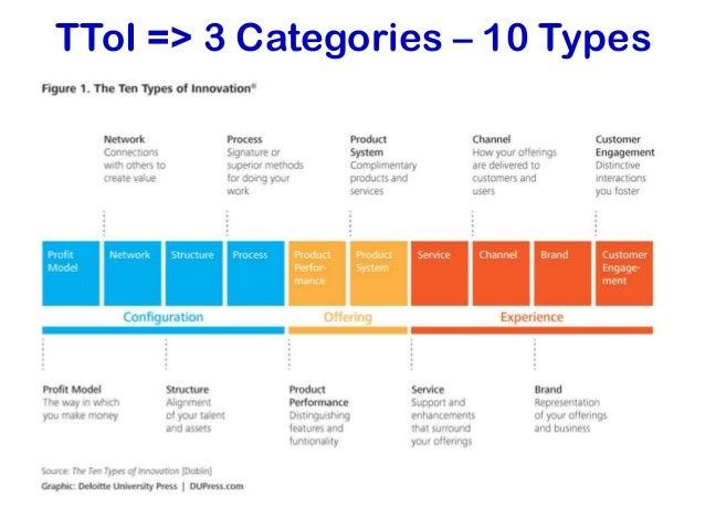 3 Categories => 10 Types => 100+ Tactics