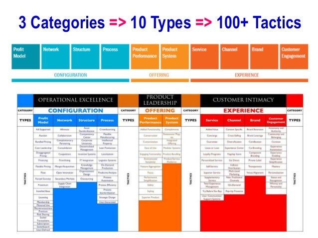 11 Tactics on CHANNEL Types • Context Specific – Offer timely access to offerings that are appropriate for a specific loca...