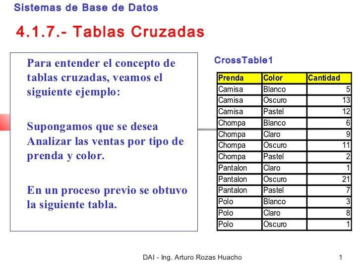 Sistemas de Base de Datos4.1.7.- Tablas Cruzadas  Para entender el concepto de               CrossTable1  tablas cruzadas,...