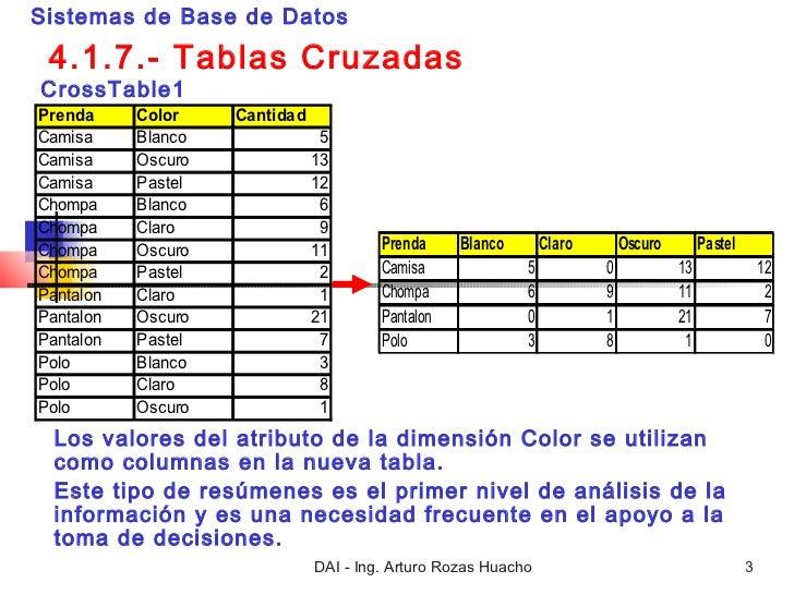 Cross table Slide 3