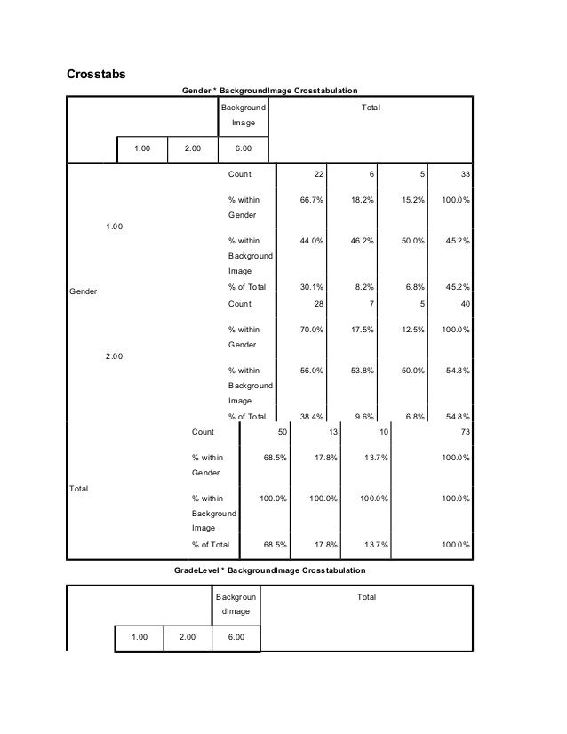 Crosstabs Gender * BackgroundImage Crosstabulation Background Image Total 1.00 2.00 6.00 Gender 1.00 Count 22 6 5 33 % wit...