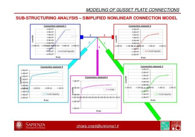 "[**] Iadicola M., Ocel J., Zobel R., ""Quantitative Evaluation of Digital Image Correlation for Large-Scale Gusset Plate Ex..."