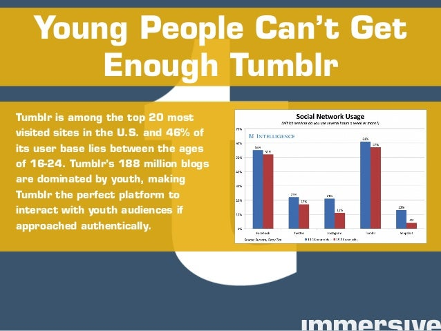 Tumblr is among the top 20 most visited sites in the U.S. and 46% of its user base lies between the ages of 16-24. Tumblr'...