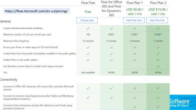 Office 365 Power Tools: What to use When? Forms, Flows