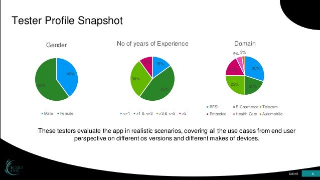8 ©20158 ©2015 8 Tester Profile Snapshot 40% 60% Gender Male Female 15% 45% 30% 10% No of years of Experience <=1 >1 & <=3...