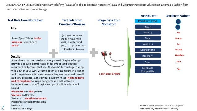 crowdanalytix catalog assessment nordstrom rh slideshare net Automotive Wiring Diagrams Wiring Diagram Symbols