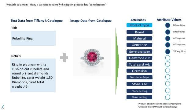 CrowdANALYTIX Catalog Assessment - Tiffany's