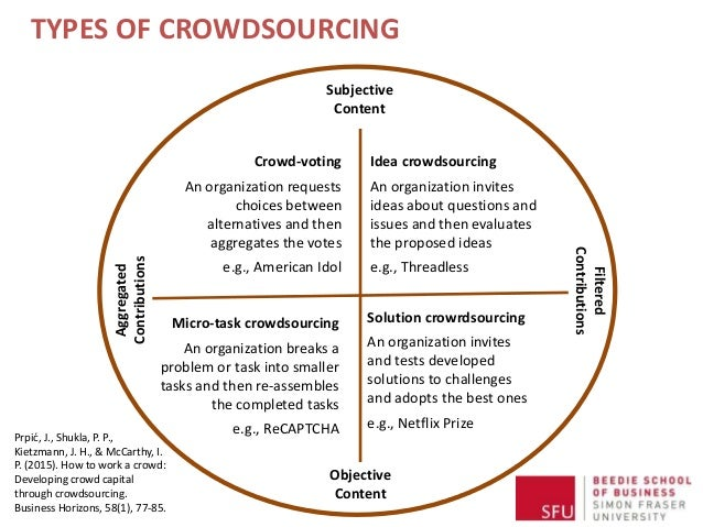 TYPES OF CROWDSOURCING Crowd-voting An organization requests choices between alternatives and then aggregates the votes e....