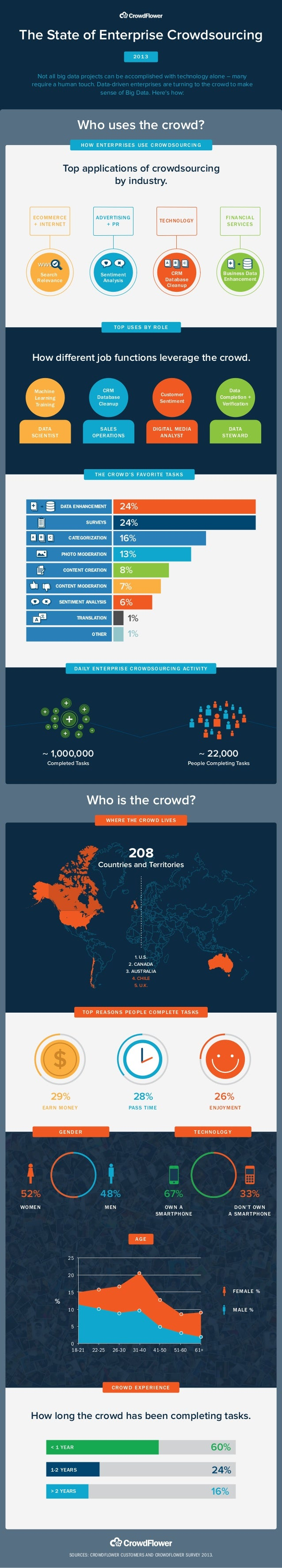 The State of Enterprise Crowdsourcing 2013  Not all big data projects can be accomplished with technology alone – many req...