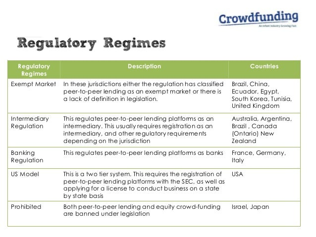 Regulatory Regimes Description Countries Exempt Market In these jurisdictions either the regulation has classified peer-to...