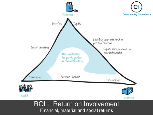 ROI = Return on Involvement Financial, material and social returns Crowdfunding Consultancy