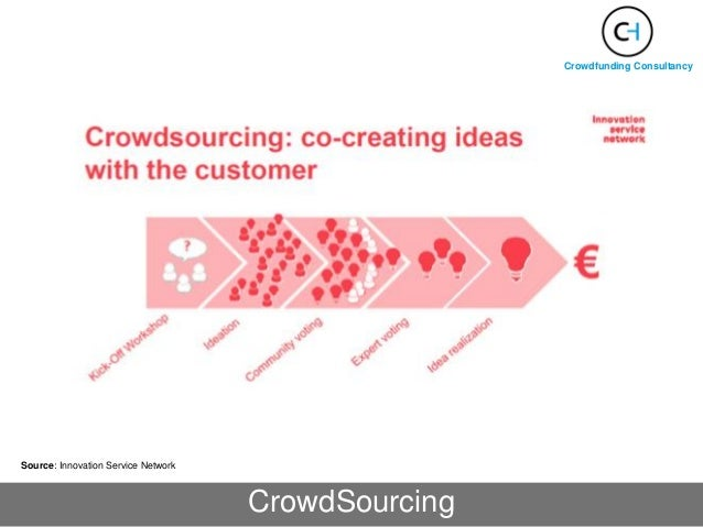 Crowdfunding Consultancy Source: Innovation Service Network CrowdSourcing