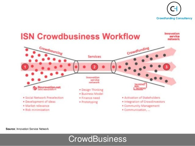 Crowdfunding Consultancy CrowdBusiness Source: Innovation Service Network