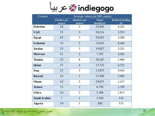 26الصغيرة للمشاريع كرافعة الجماعي التمويل-أبوشعبان رأفت Country Average values per ME country Funders per pr...