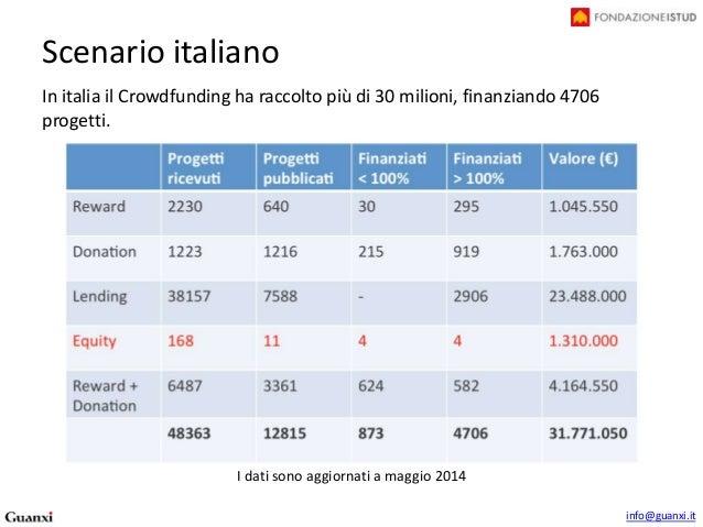 tavola rotonda istud e tim4expo sul crowdfunding