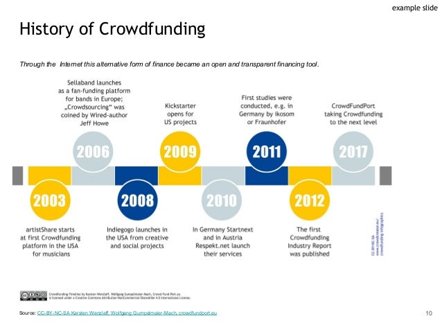 History of Crowdfunding Through the Internet this alternative form of finance became an open and transparent financing too...