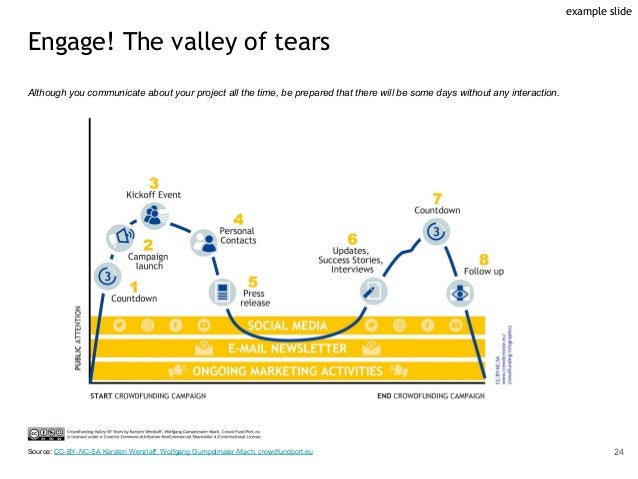 Engage! The valley of tears Although you communicate about your project all the time, be prepared that there will be some ...