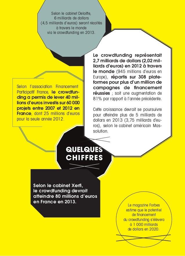 Selon l'association Financement Participatif France, le crowdfun- ding a permis de lever 40 mil- lions d'euros investis su...