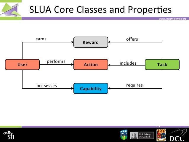 SLUA  Core  Classes  and  Proper4es   www.insight-‐centre.org    earns  User  Reward  performs  possesses  Ac...