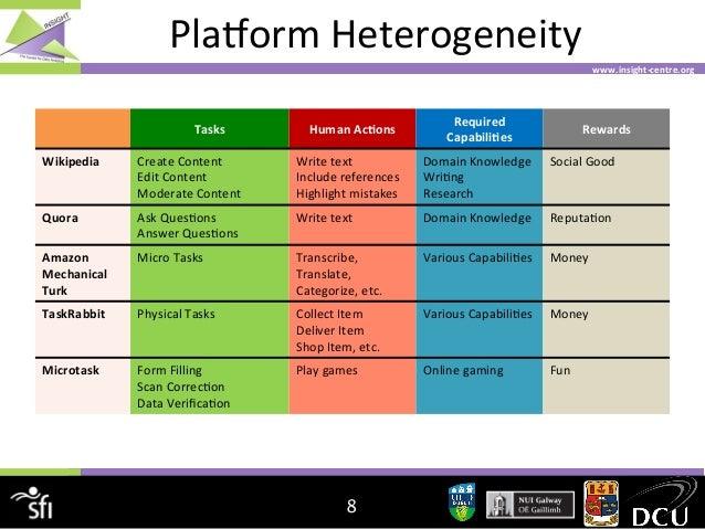 PlaBorm  Heterogeneity   www.insight-‐centre.org    Tasks    Human  AcJons    Required   CapabiliJes    R...