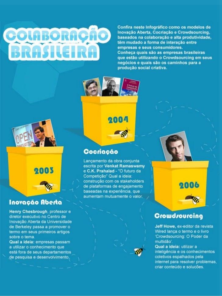 Colaboração Brasileira - Infográfico Crowdsourcing HSM
