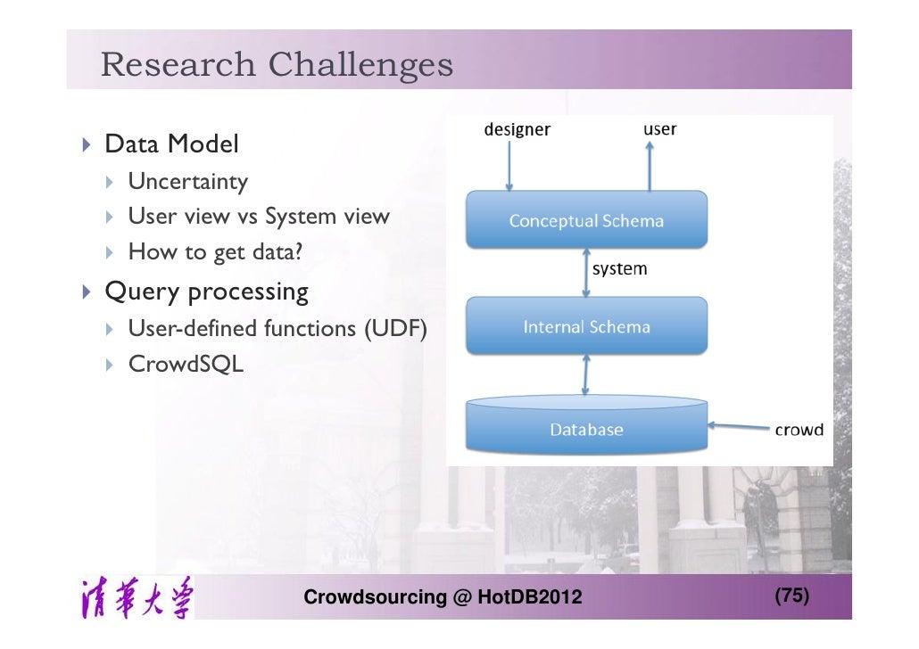 ... Crowdsourcing @ HotDB2012 (74); 75.