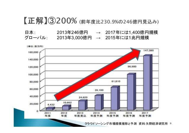 日本: グローバル:  2013年246億円 → 2013年3,000億円 →  2017年には1,400億円規模 2015年には1兆円規模  クラウドソーシング市場規模推移と予測 資料:矢野経済研究所  9