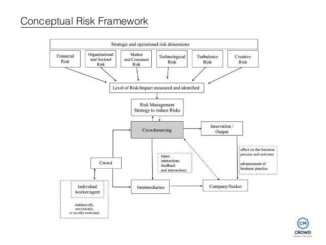 Conceptual Risk Framework