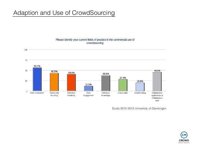 Adaption and Use of CrowdSourcing  Study 2012-2013 University of Glamorgan