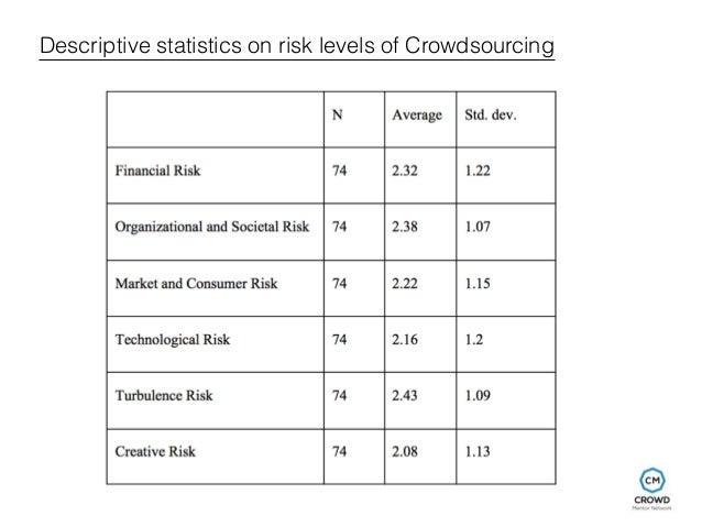 Descriptive statistics on risk levels of Crowdsourcing