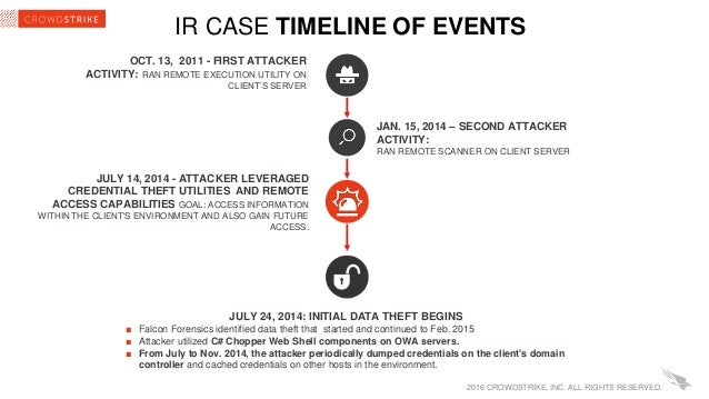 CrowdStrike Webinar: Taking Dwell-Time Out of Incident Response