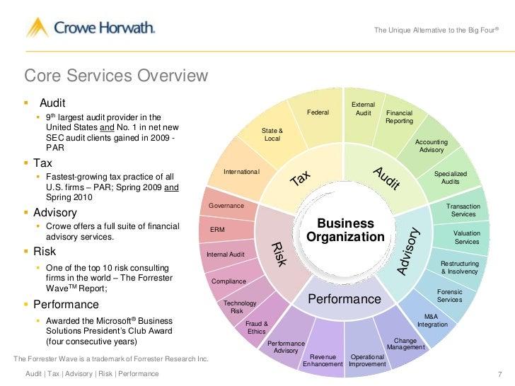 Crowe Horwath Overview 0811