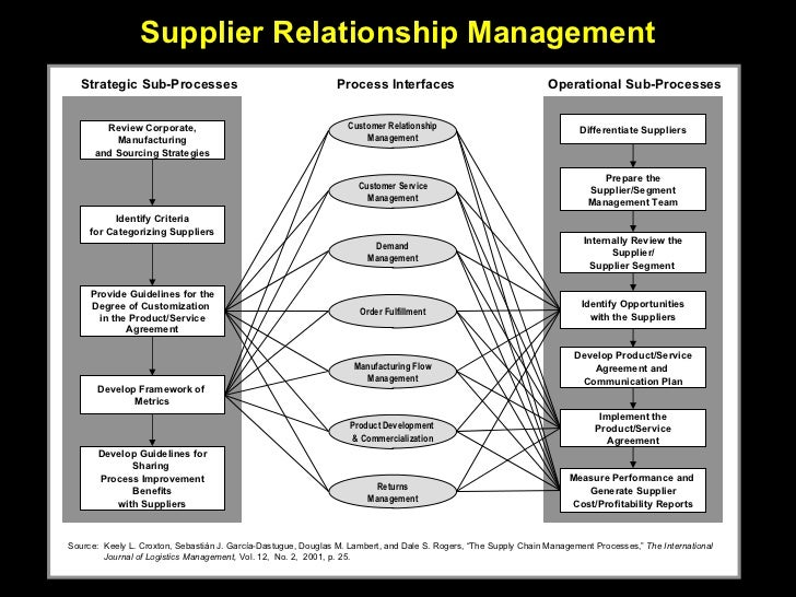 relationship between supplier and business