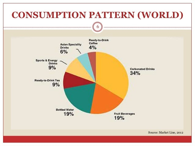 Soft Drink Market & Soda Industry: Must-Read Reports and Analyses