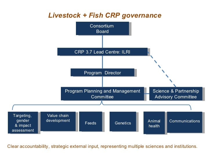Livestock + Fish CRP governance Clear accountability, strategic external input, representing multiple sciences and institu...