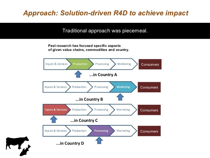 Approach: Solution-driven R4D to achieve impact Past research has focused specific aspects of given value chains, commodit...