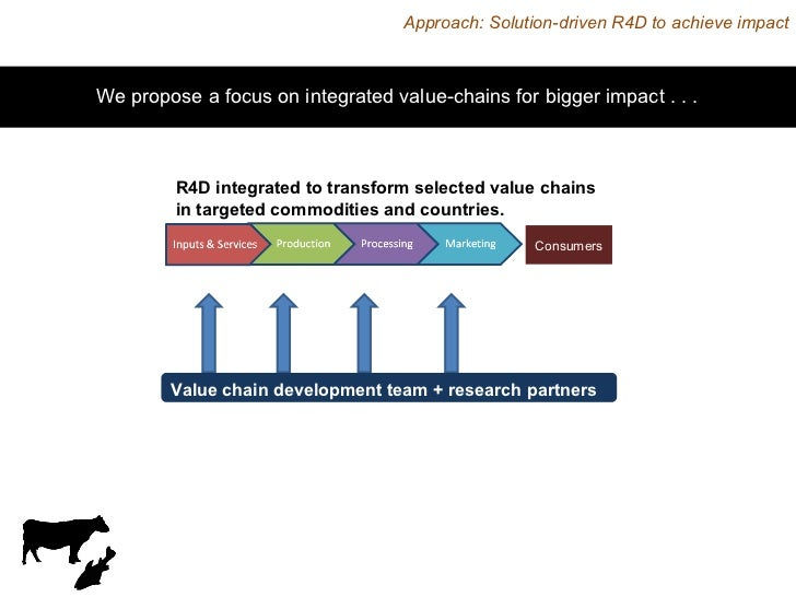 R4D integrated to transform selected value chains  in targeted commodities and countries. Value chain development team + r...