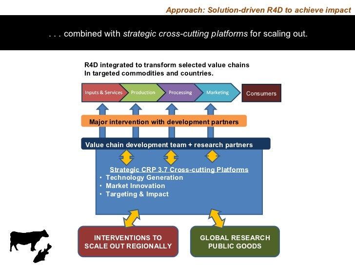 <ul><li>Strategic CRP 3.7 Cross-cutting Platforms </li></ul><ul><li>Technology Generation </li></ul><ul><li>Market Innovat...