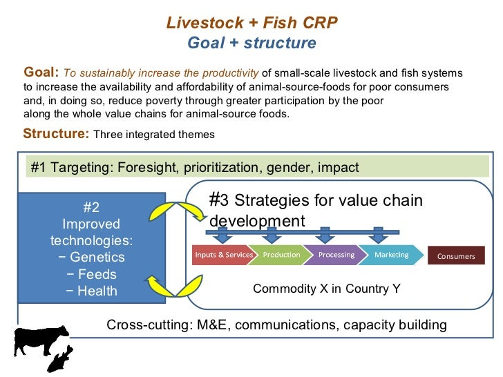 Livestock + Fish CRP Goal + structure Goal:  To sustainably increase the productivity  of small-scale livestock and fish s...