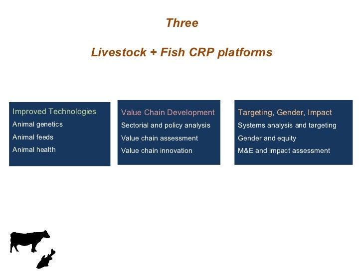 Three Livestock + Fish CRP platforms Improved Technologies Animal genetics Animal feeds Animal health Value Chain Developm...