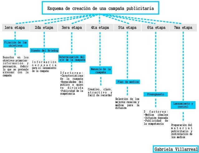 Esquema de creación de una campaña publicitaria 1era etapa Fijación de los objetivos 2da etapa 3era etapa 4ta etapa 5ta et...