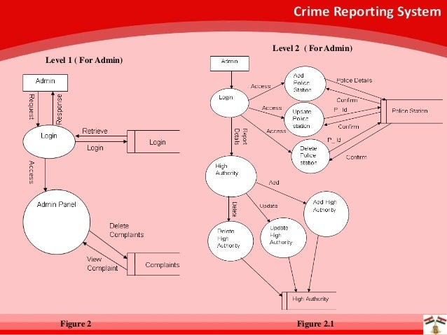online crime reporting system Welcome to the chicago police department's online reporting system you can use the system to make an immediate report of a crime in which you are the victim.